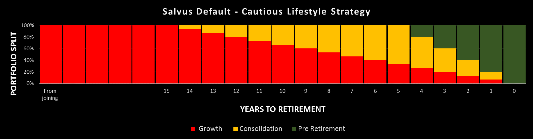 Consolidating company pensions